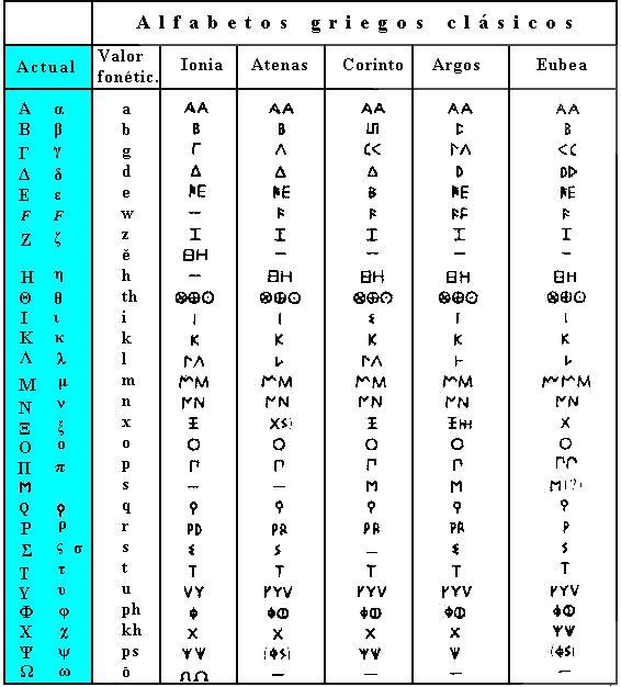 Griego españolas en Lancaster 7134